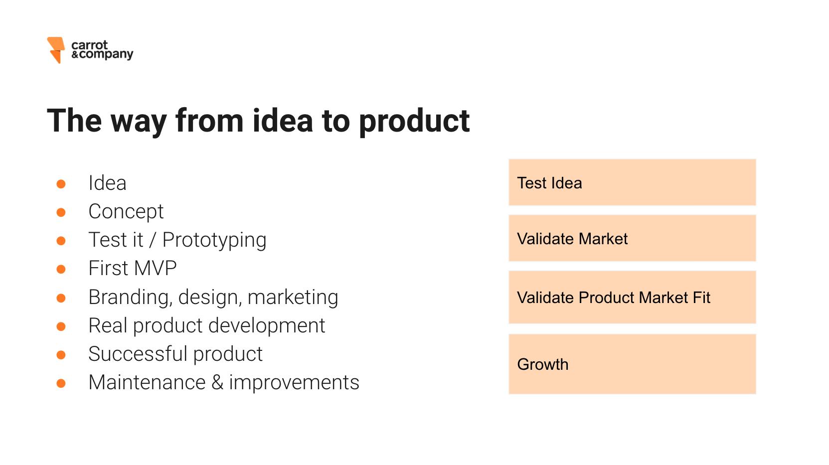 idea_to_digital_product